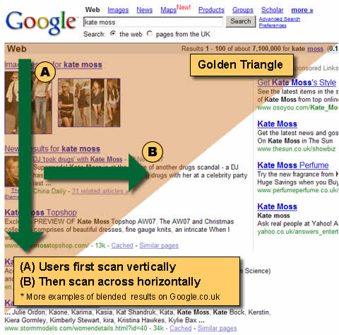 the golden triangle - graphic showing top results on google and how users eyes scan a page