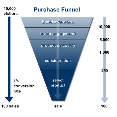 the purchase funnel illustration
